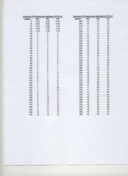 Name:  FormulaFeedingChart.jpg Views: 28 Size:  63.7 KB